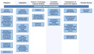 UNFCCC-prosessen