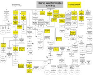 Komplisert selskapsstruktur
